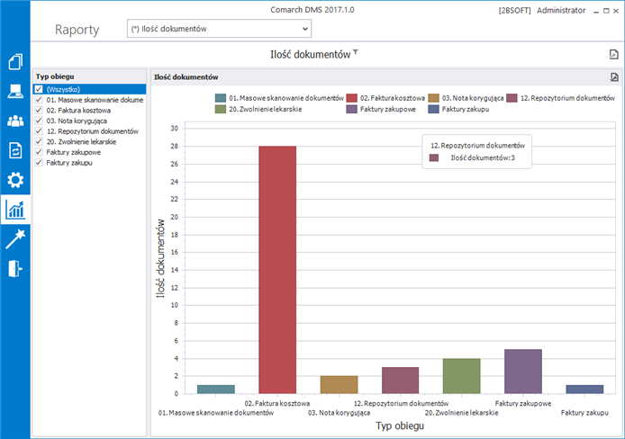 Dashboard Comarch DMS